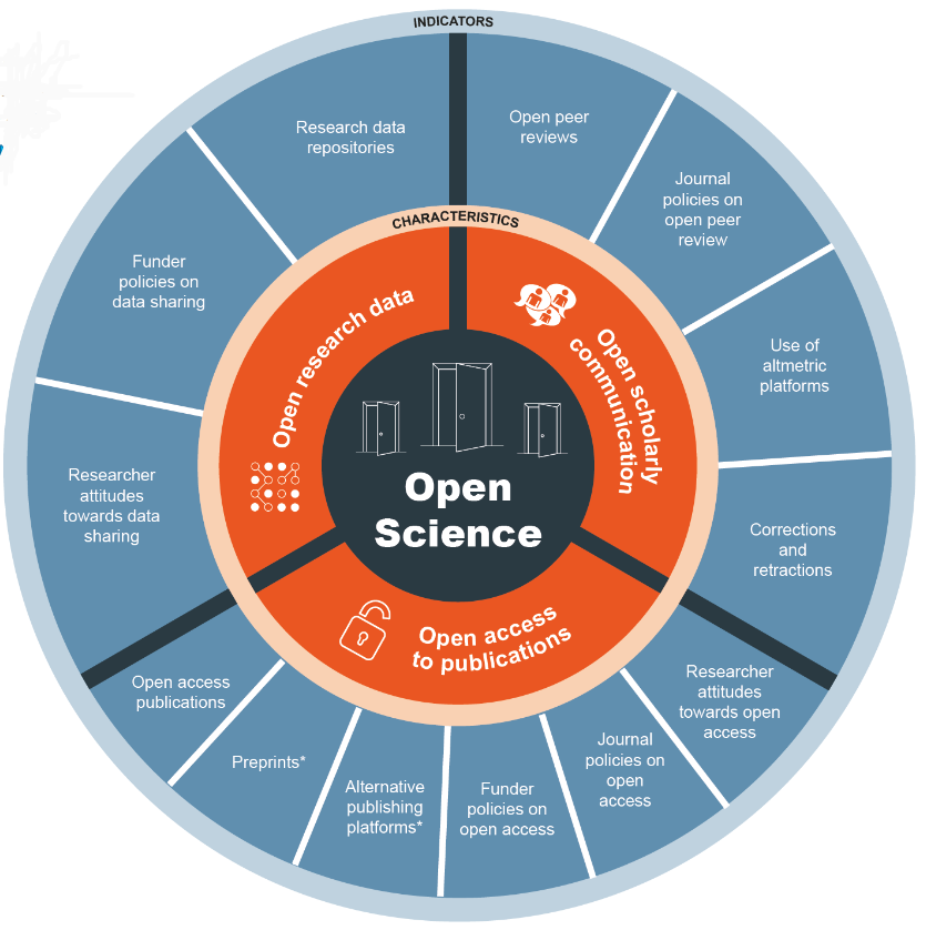 Open Science Monitor