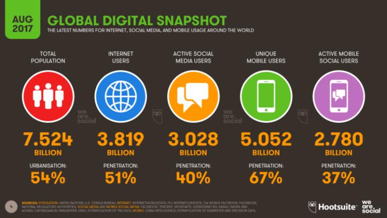 Nový průzkum: 3 miliardy lidí aktivně využívá sociální média
