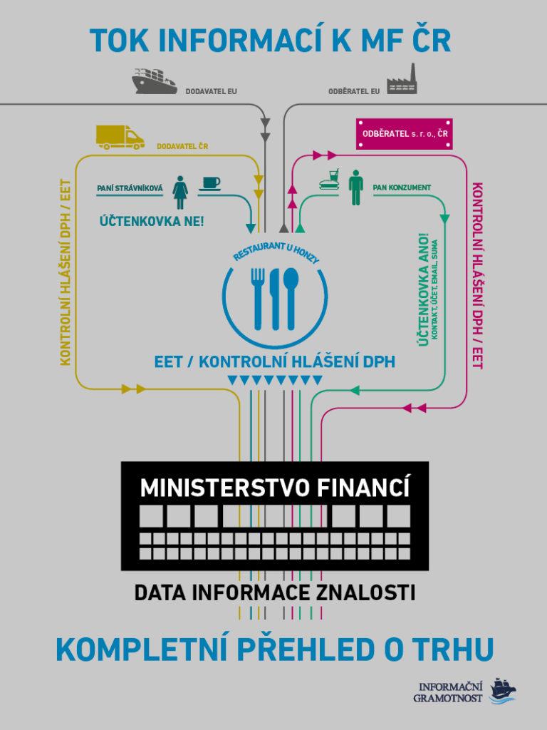 Účtenkovka - tok informací