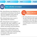 Jak Doing Business sbírá a ověřuje data