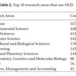 Top_research_areas_that_use_OGD