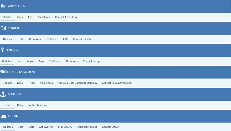 Obrázek 1: Složení záložek u jednotlivých témat na portále data.gov. [zdroj obrázku: data.gov]