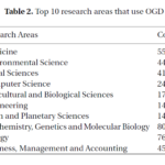 top_research_areas