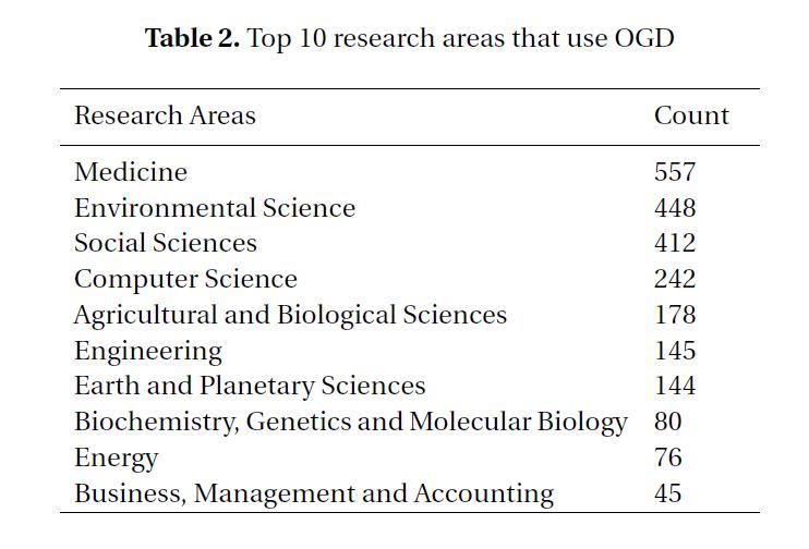 Vedecké disciplíny využívajúce open government dáta vo výskume